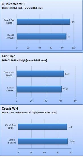 Intel c2d ci3 game benchmarks